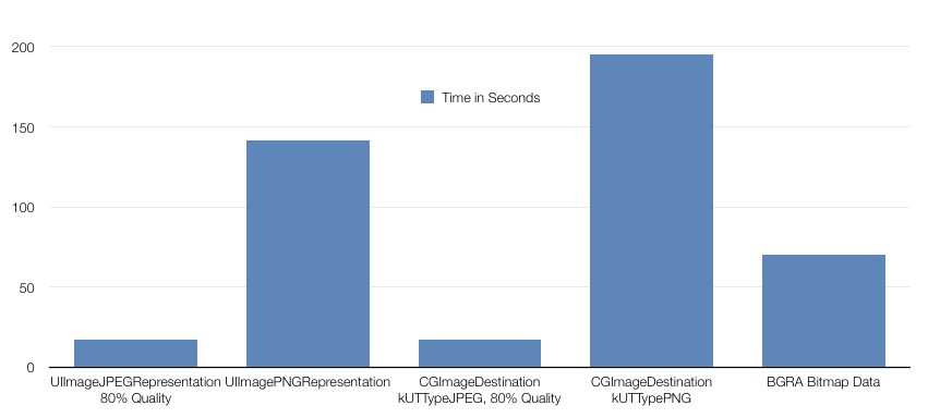 Performance tests of four methods of saving images in iOS