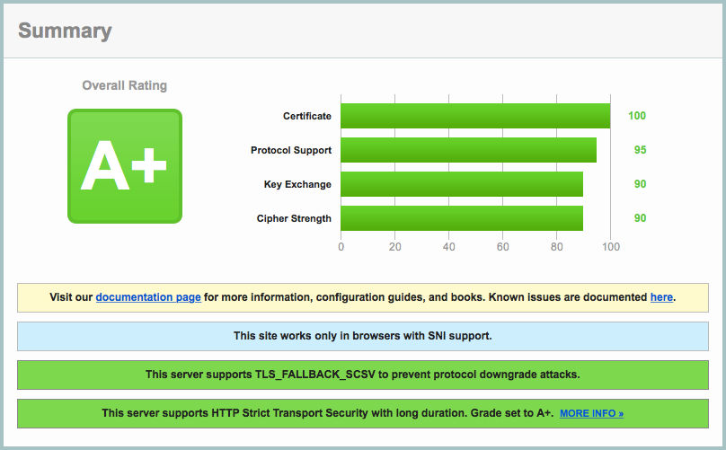 Screenshot of an SSL Labs report