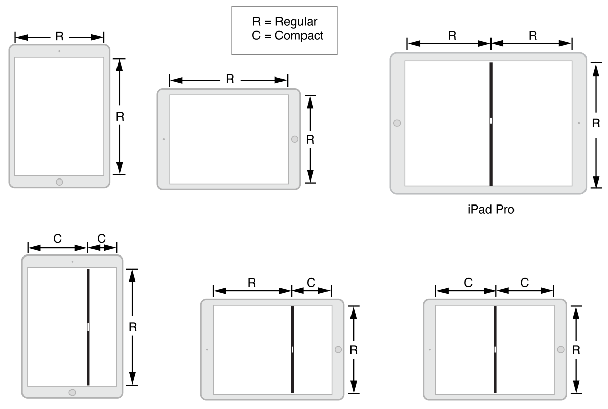Diagram of the iOS size classes in multitasking configurations