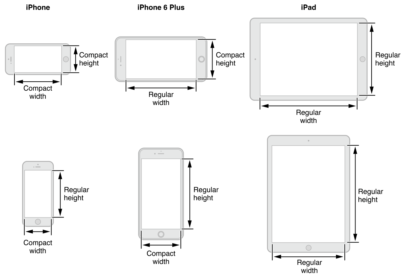 Diagram of the iOS size classes