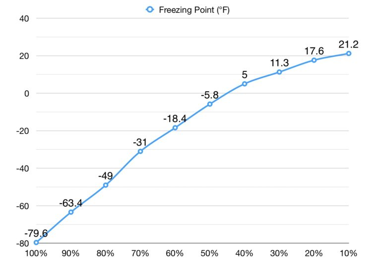 Graph of battery freezing points