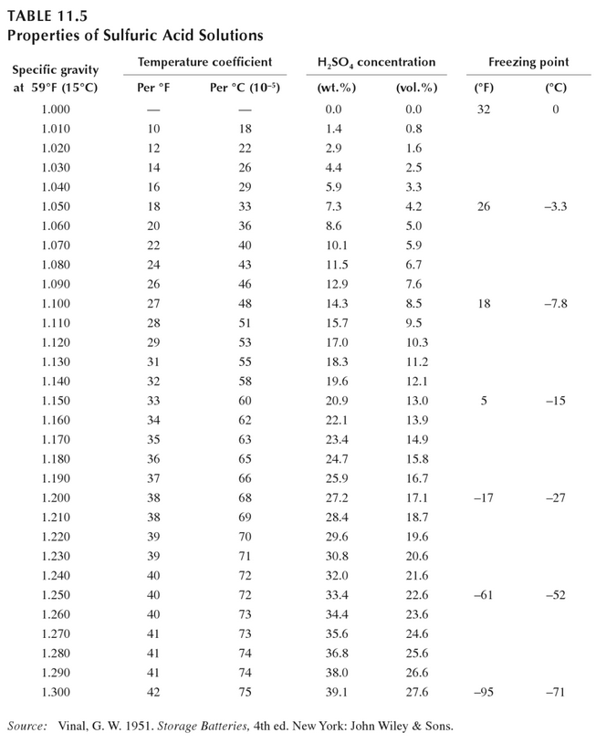 Table of electrolyte freezing temperatures by specific gravity
